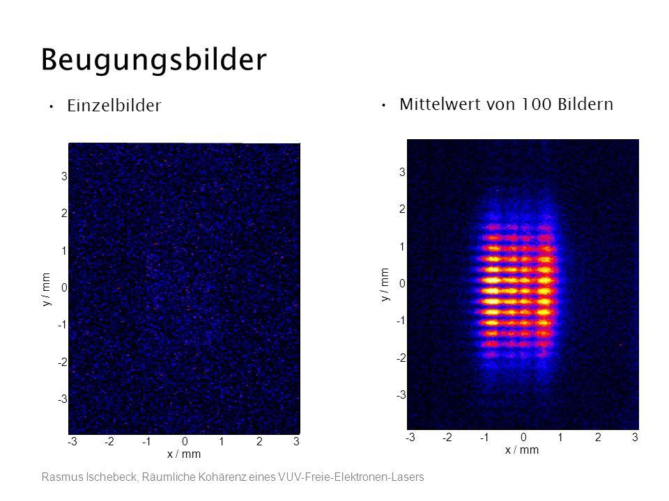 Rasmus Ischebeck, Räumliche Kohärenz eines VUV-Freie-Elektronen-Lasers Beugungsbilder Einzelbilder Mittelwert von 100 Bildern x / mm y / mm -3-20123 -
