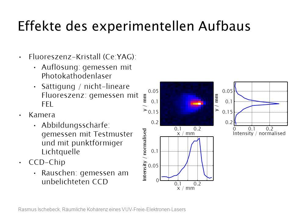 Rasmus Ischebeck, Räumliche Kohärenz eines VUV-Freie-Elektronen-Lasers Effekte des experimentellen Aufbaus Fluoreszenz-Kristall (Ce:YAG): Auflösung: g