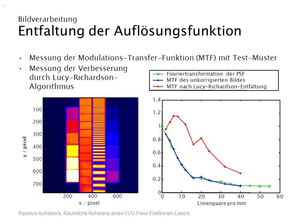 Rasmus Ischebeck, Räumliche Kohärenz eines VUV-Freie-Elektronen-Lasers Bildverarbeitung Entfaltung der Auflösungsfunktion 0102030405060 0 0.2 0.4 0.6