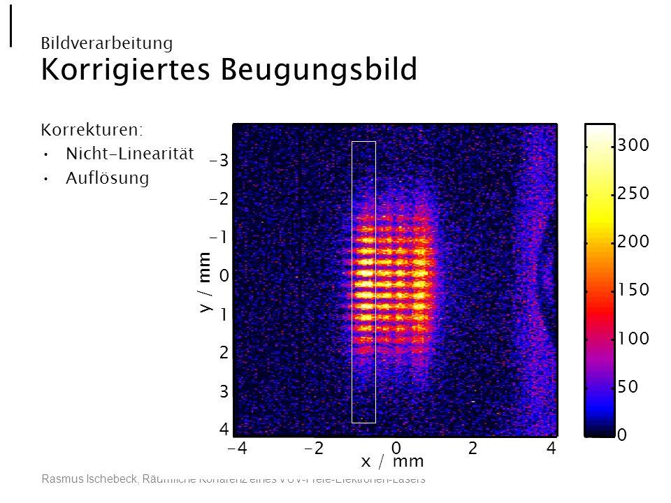 Rasmus Ischebeck, Räumliche Kohärenz eines VUV-Freie-Elektronen-Lasers 0 50 100 150 200 250 300 x / mm y / mm -4-2024 -3 -2 0 1 2 3 4 Bildverarbeitung