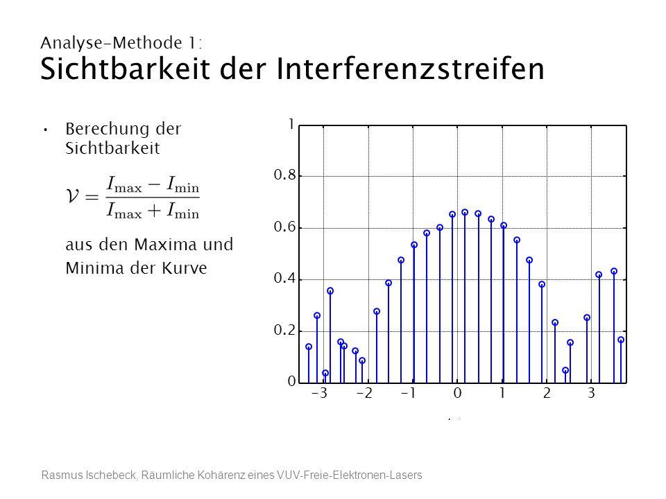 Rasmus Ischebeck, Räumliche Kohärenz eines VUV-Freie-Elektronen-Lasers Analyse-Methode 1: Sichtbarkeit der Interferenzstreifen Berechung der Sichtbark