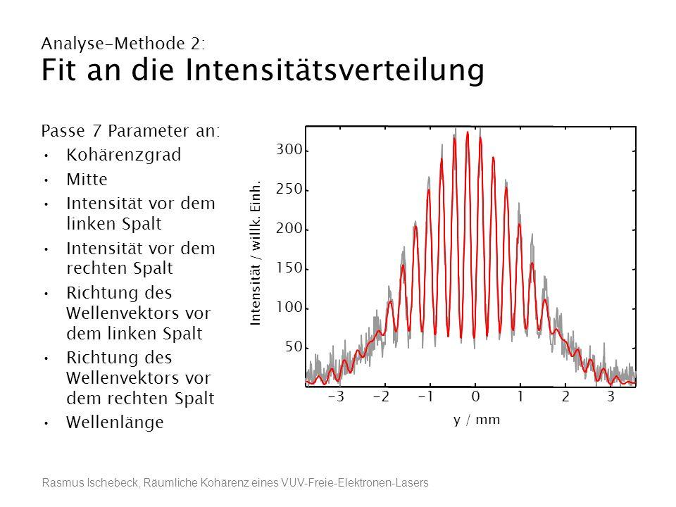 Rasmus Ischebeck, Räumliche Kohärenz eines VUV-Freie-Elektronen-Lasers Analyse-Methode 2: Fit an die Intensitätsverteilung Passe 7 Parameter an: Kohär