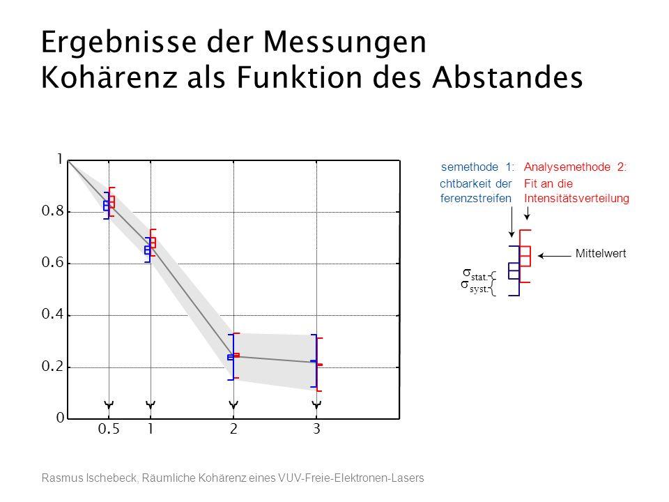 Rasmus Ischebeck, Räumliche Kohärenz eines VUV-Freie-Elektronen-Lasers Ergebnisse der Messungen Kohärenz als Funktion des Abstandes Sichtbarkeit der I