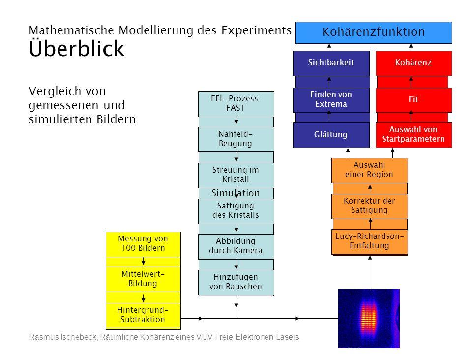 Rasmus Ischebeck, Räumliche Kohärenz eines VUV-Freie-Elektronen-Lasers Mathematische Modellierung des Experiments Überblick Vergleich von gemessenen u