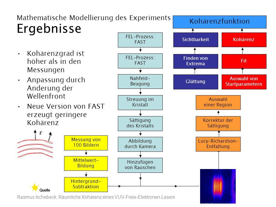 Rasmus Ischebeck, Räumliche Kohärenz eines VUV-Freie-Elektronen-Lasers Mathematische Modellierung des Experiments Ergebnisse Kohärenzgrad ist höher al
