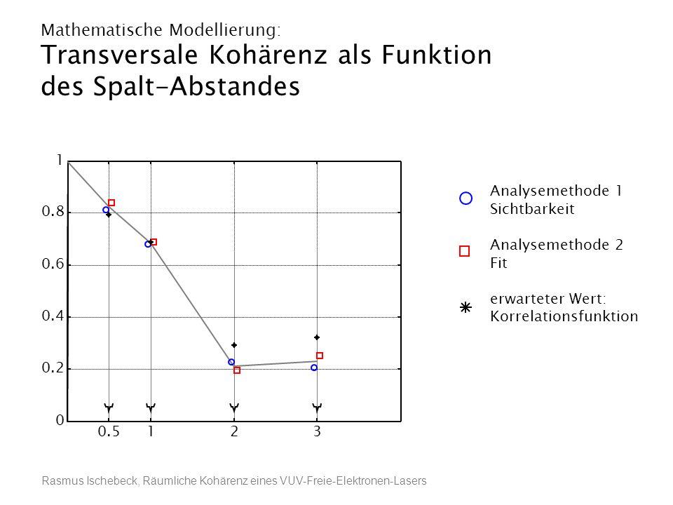 Rasmus Ischebeck, Räumliche Kohärenz eines VUV-Freie-Elektronen-Lasers Mathematische Modellierung: Transversale Kohärenz als Funktion des Spalt-Abstan
