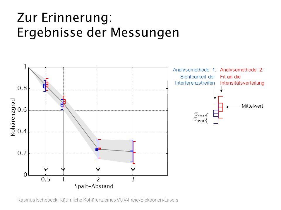 Rasmus Ischebeck, Räumliche Kohärenz eines VUV-Freie-Elektronen-Lasers 0.5123 0 0.2 0.4 0.6 0.8 1 Zur Erinnerung: Ergebnisse der Messungen Sichtbarkei