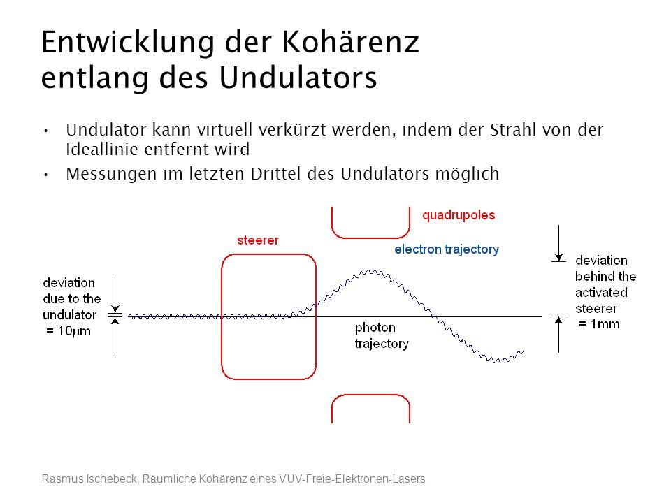 Rasmus Ischebeck, Räumliche Kohärenz eines VUV-Freie-Elektronen-Lasers Entwicklung der Kohärenz entlang des Undulators Undulator kann virtuell verkürz