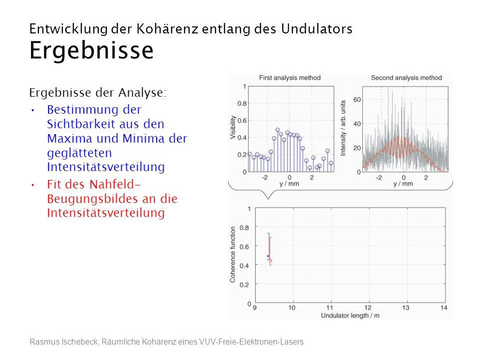 Rasmus Ischebeck, Räumliche Kohärenz eines VUV-Freie-Elektronen-Lasers Entwicklung der Kohärenz entlang des Undulators Ergebnisse Ergebnisse der Analy