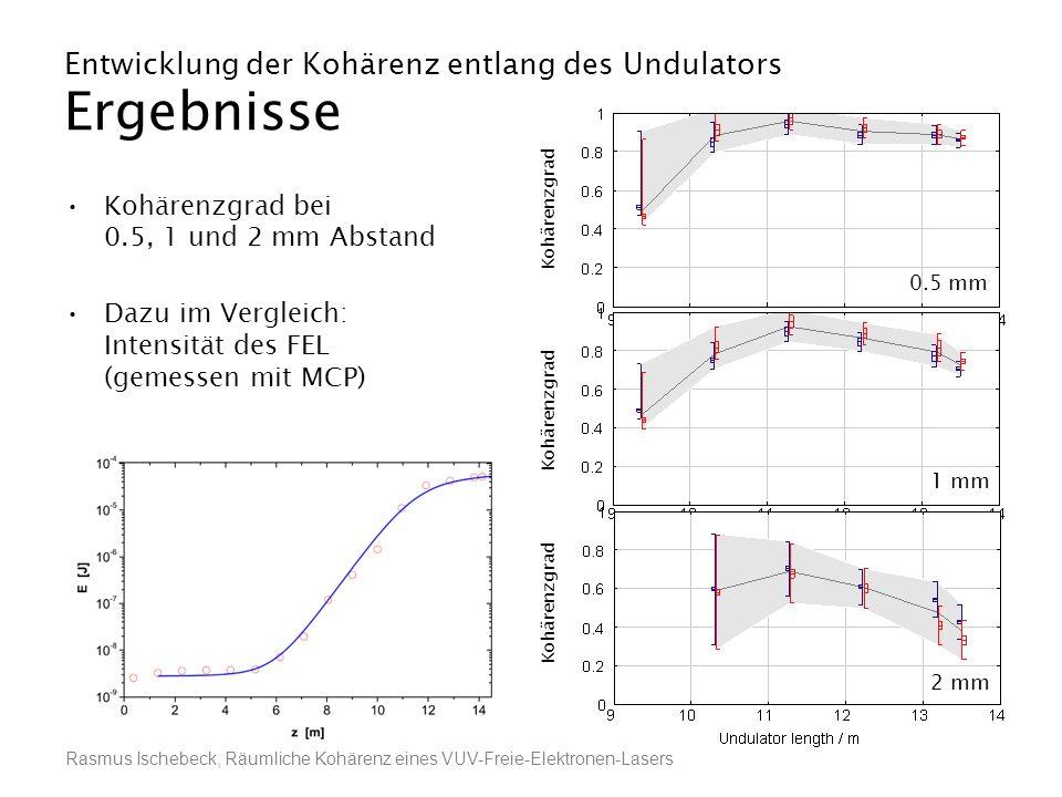 Rasmus Ischebeck, Räumliche Kohärenz eines VUV-Freie-Elektronen-Lasers Entwicklung der Kohärenz entlang des Undulators Ergebnisse Kohärenzgrad bei 0.5