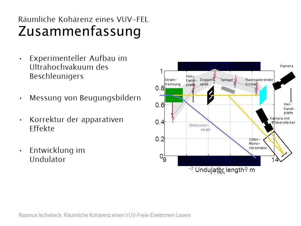 Rasmus Ischebeck, Räumliche Kohärenz eines VUV-Freie-Elektronen-Lasers Räumliche Kohärenz eines VUV-FEL Zusammenfassung Experimenteller Aufbau im Ultr