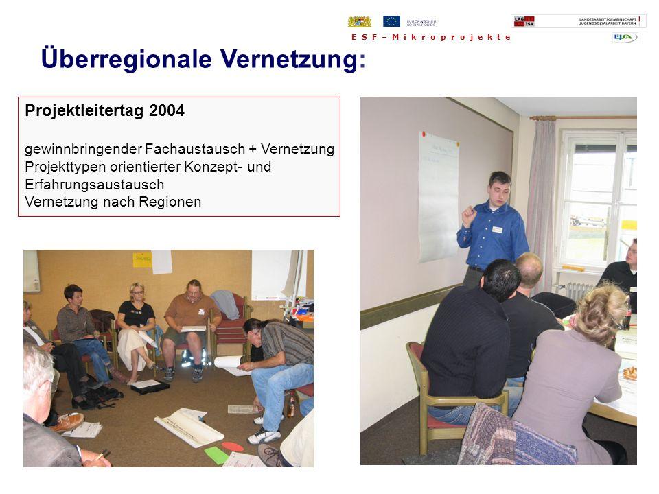 Projektleitertag 2004 gewinnbringender Fachaustausch + Vernetzung Projekttypen orientierter Konzept- und Erfahrungsaustausch Vernetzung nach Regionen