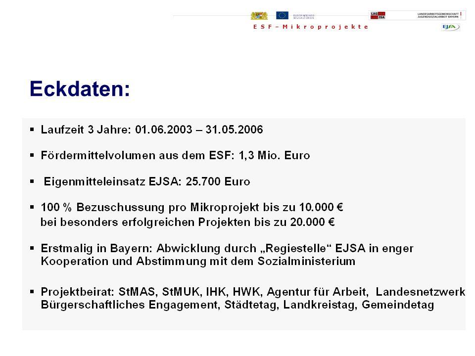 Studentinnen der Uni Bamberg, FB Soziale Arbeit, Leitung Prof.