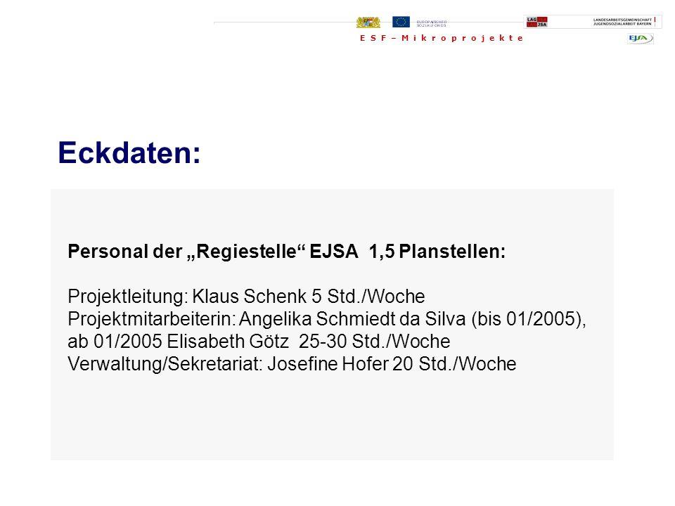 Personal der Regiestelle EJSA 1,5 Planstellen: Projektleitung: Klaus Schenk 5 Std./Woche Projektmitarbeiterin: Angelika Schmiedt da Silva (bis 01/2005
