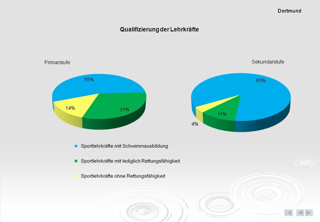 Primarstufe Sekundarstufe Qualifizierung der Lehrkräfte Dortmund