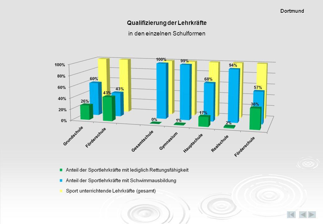 in den einzelnen Schulformen Dortmund