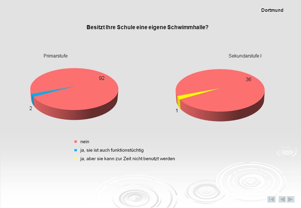 Besitzt Ihre Schule eine eigene Schwimmhalle? PrimarstufeSekundarstufe I Dortmund