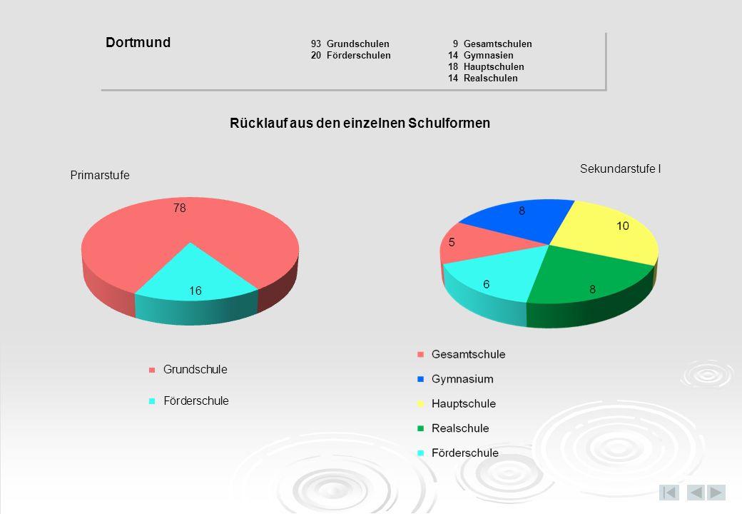 Rücklauf aus den einzelnen Schulformen Primarstufe Sekundarstufe I Dortmund 93 Grundschulen 9 Gesamtschulen 20 Förderschulen14 Gymnasien 18 Hauptschul