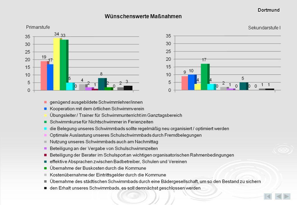 Primarstufe Sekundarstufe I Wünschenswerte Maßnahmen Dortmund
