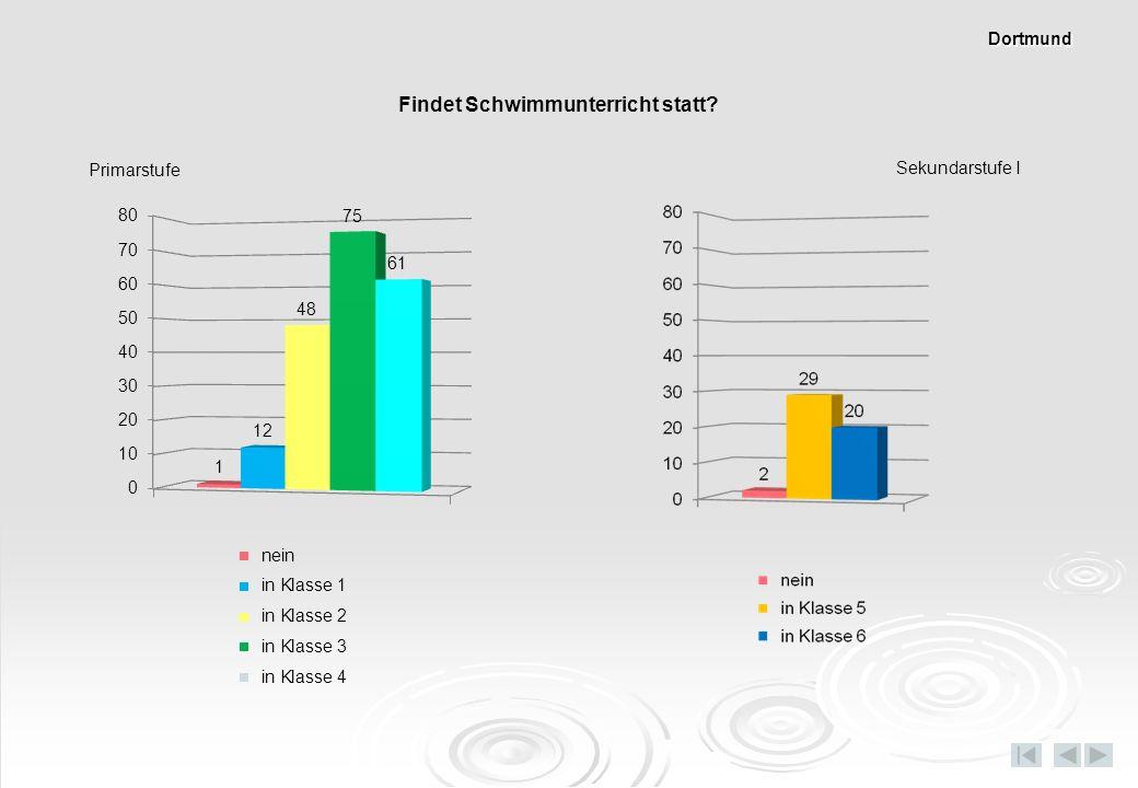 Findet Schwimmunterricht statt? Primarstufe Sekundarstufe I Dortmund