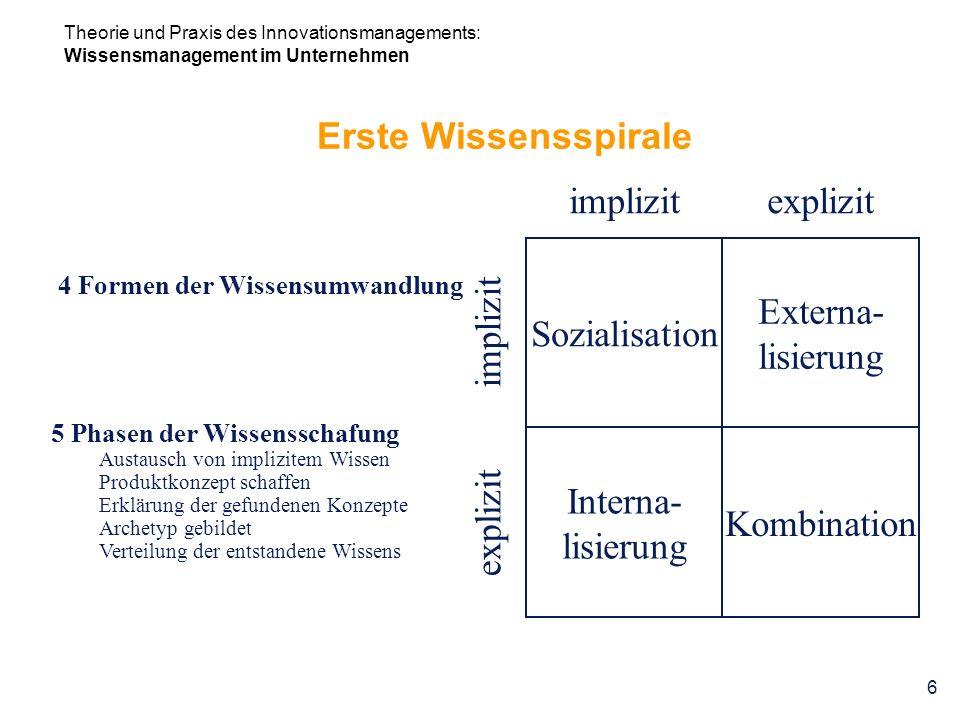 Theorie und Praxis des Innovationsmanagements: Wissensmanagement im Unternehmen 6 Erste Wissensspirale 4 Formen der Wissensumwandlung 5 Phasen der Wis