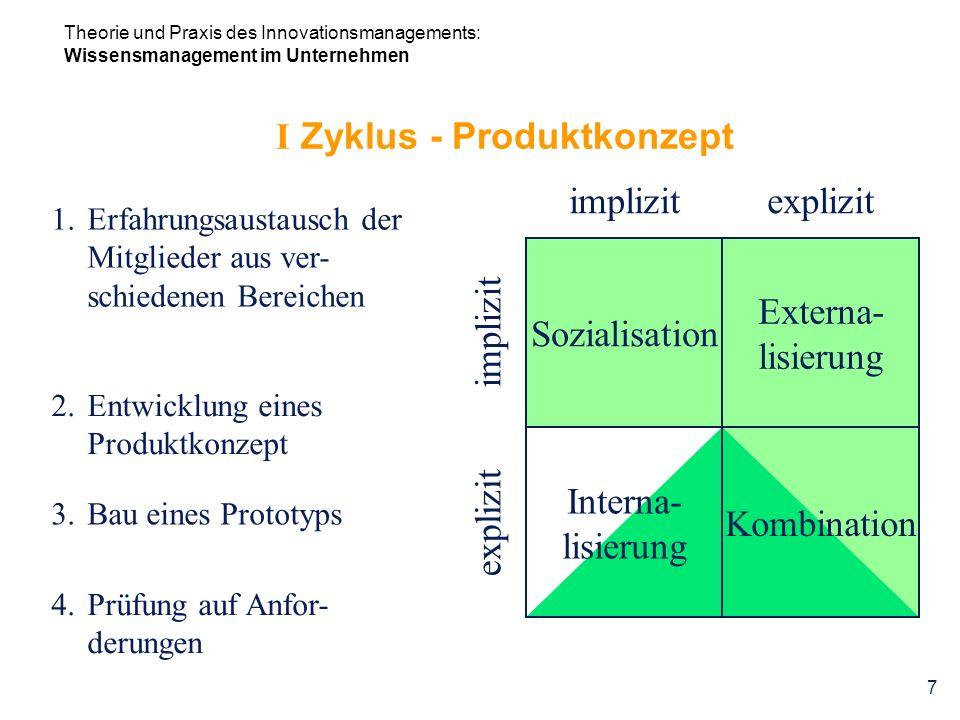 Theorie und Praxis des Innovationsmanagements: Wissensmanagement im Unternehmen 7 I Zyklus - Produktkonzept 1.Erfahrungsaustausch der Mitglieder aus v