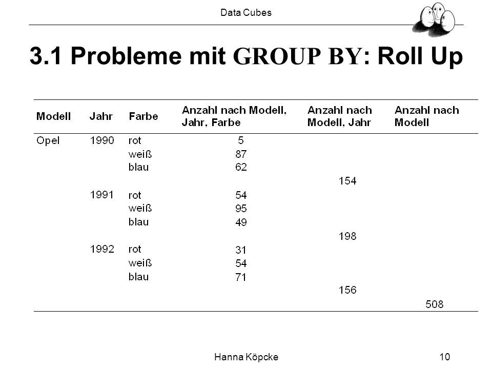 Data Cubes Hanna Köpcke10 3.1 Probleme mit GROUP BY : Roll Up