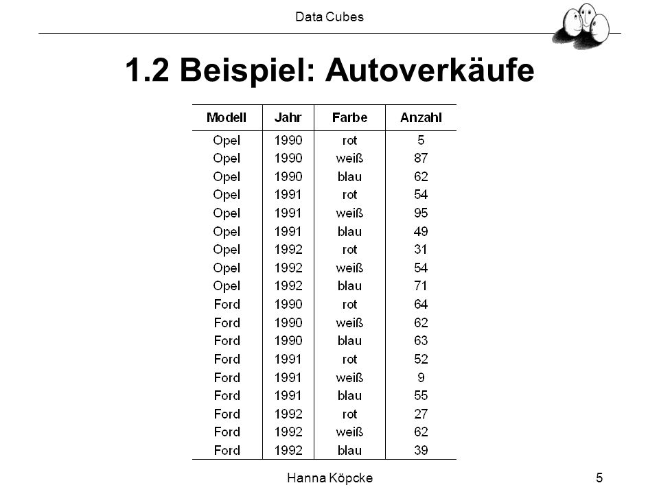 Data Cubes Hanna Köpcke16 4.1 Der CUBE -Operator Beispiel: SELECT Modell, Jahr, Farbe, SUM (Anzahl) FROM Autoverkäufe GROUP BY CUBE Modell, Jahr, Farbe Der Cube-Operator erzeugt eine Tabelle, die sämtliche Aggregationen enthält Es werden GROUP BYs für alle möglichen Kombinationen der Attribute berechnet Die Erzeugung der Tabelle erfordert die Generierung der Potenzmenge der zu aggregierenden Spalten.