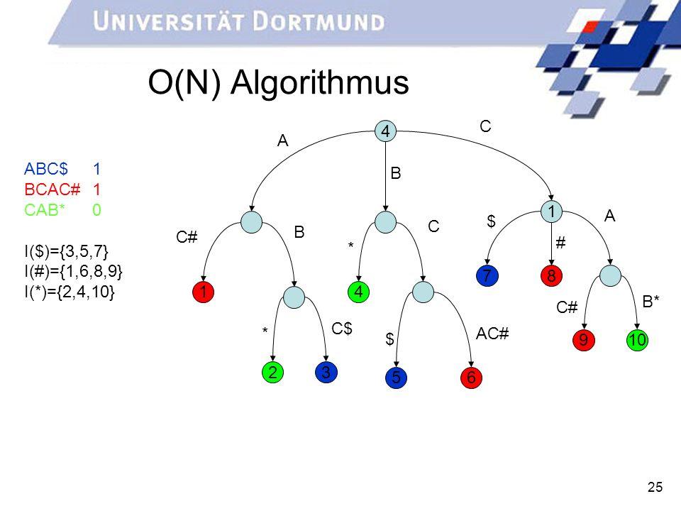 25 O(N) Algorithmus ABC$1 BCAC#1 CAB*0 I($)={3,5,7} I(#)={1,6,8,9} I(*)={2,4,10} 4 1 2 14 56 78 9 3 10 A B C C# C$ * $ AC# B* B * # C# A $ C