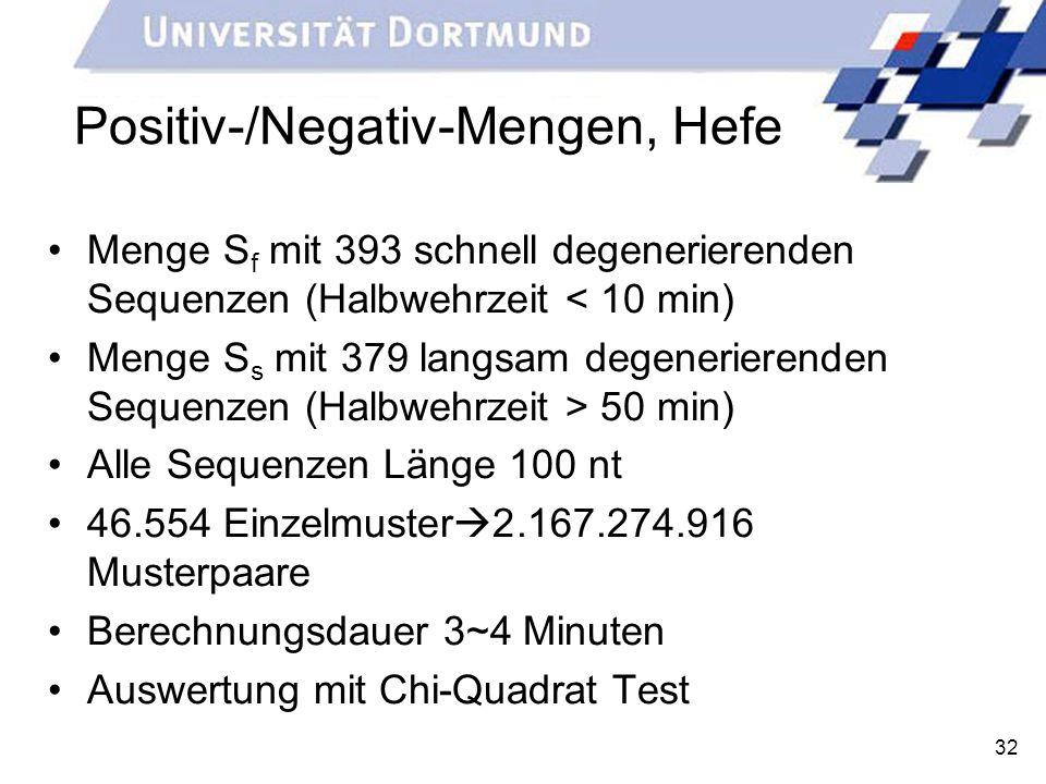 32 Positiv-/Negativ-Mengen, Hefe Menge S f mit 393 schnell degenerierenden Sequenzen (Halbwehrzeit < 10 min) Menge S s mit 379 langsam degenerierenden