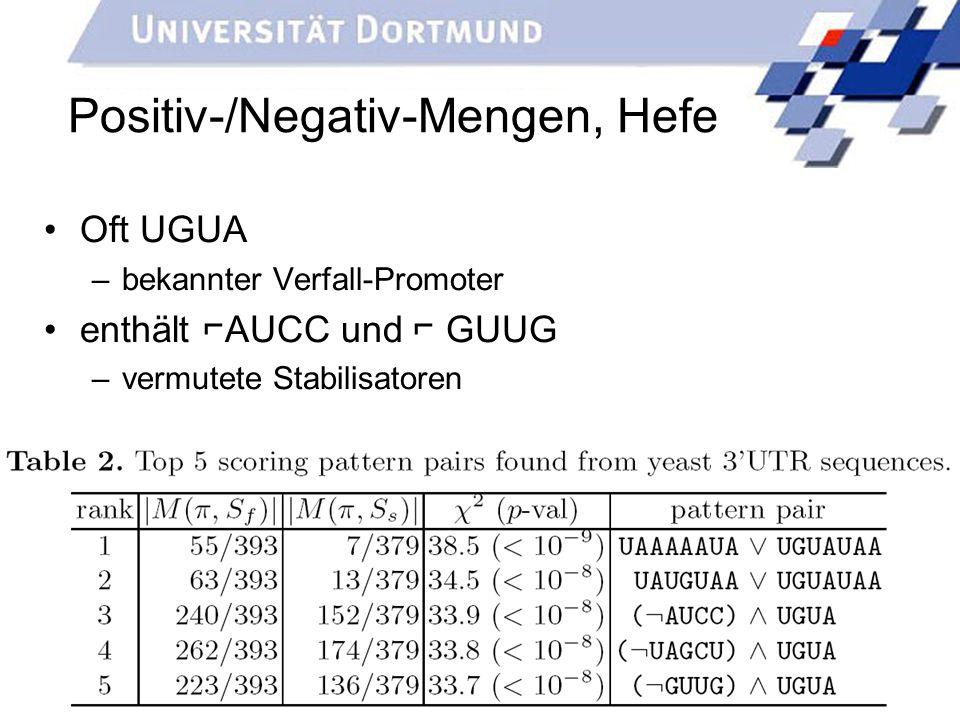 34 Positiv-/Negativ-Mengen, Hefe Oft UGUA –bekannter Verfall-Promoter enthält AUCC und GUUG –vermutete Stabilisatoren