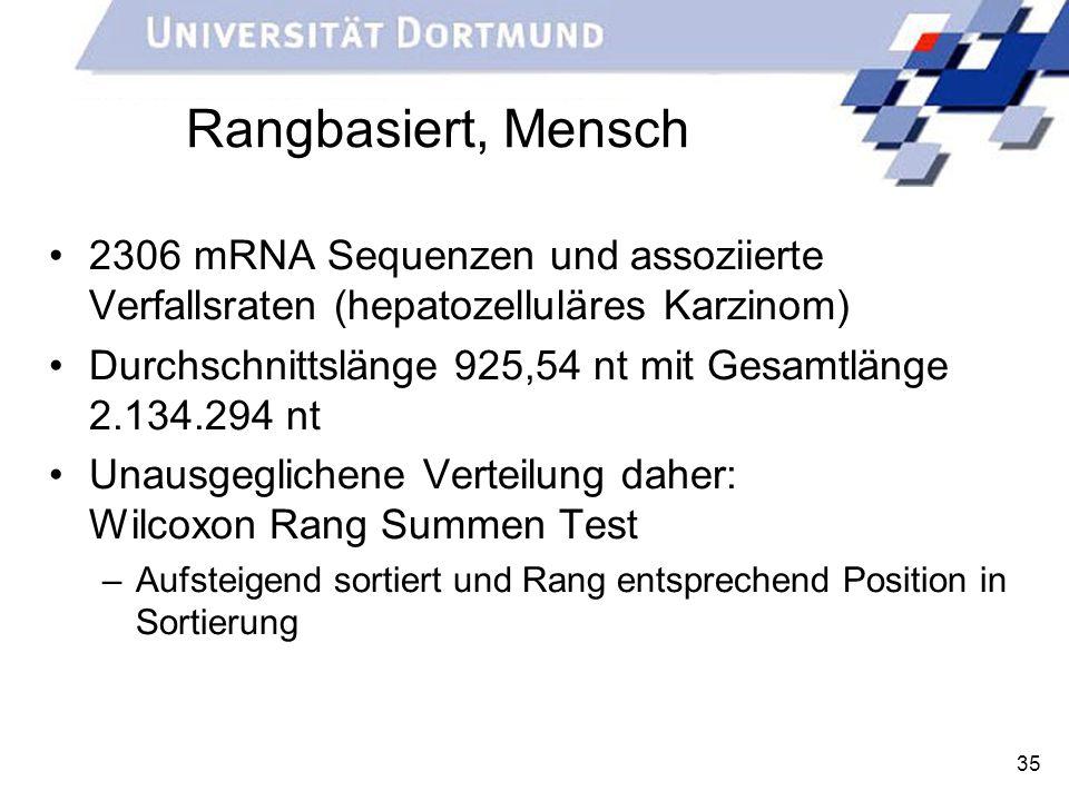 35 Rangbasiert, Mensch 2306 mRNA Sequenzen und assoziierte Verfallsraten (hepatozelluläres Karzinom) Durchschnittslänge 925,54 nt mit Gesamtlänge 2.13
