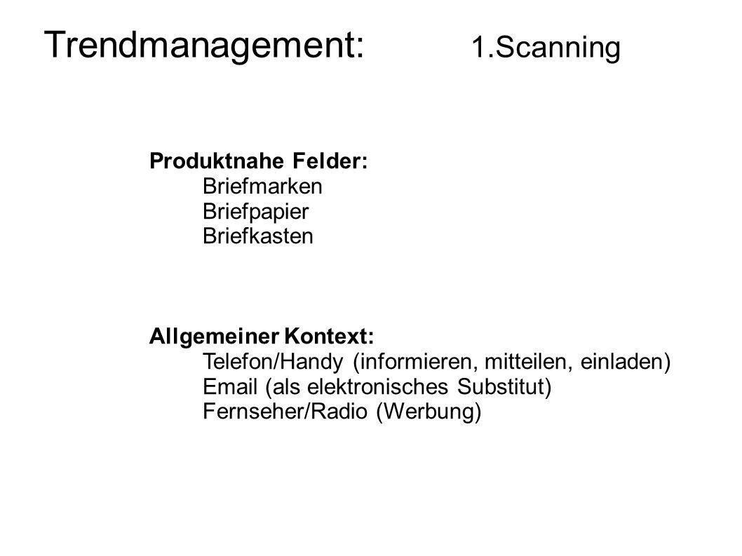 Produktnahe Felder: Briefmarken Briefpapier Briefkasten Allgemeiner Kontext: Telefon/Handy (informieren, mitteilen, einladen) Email (als elektronische