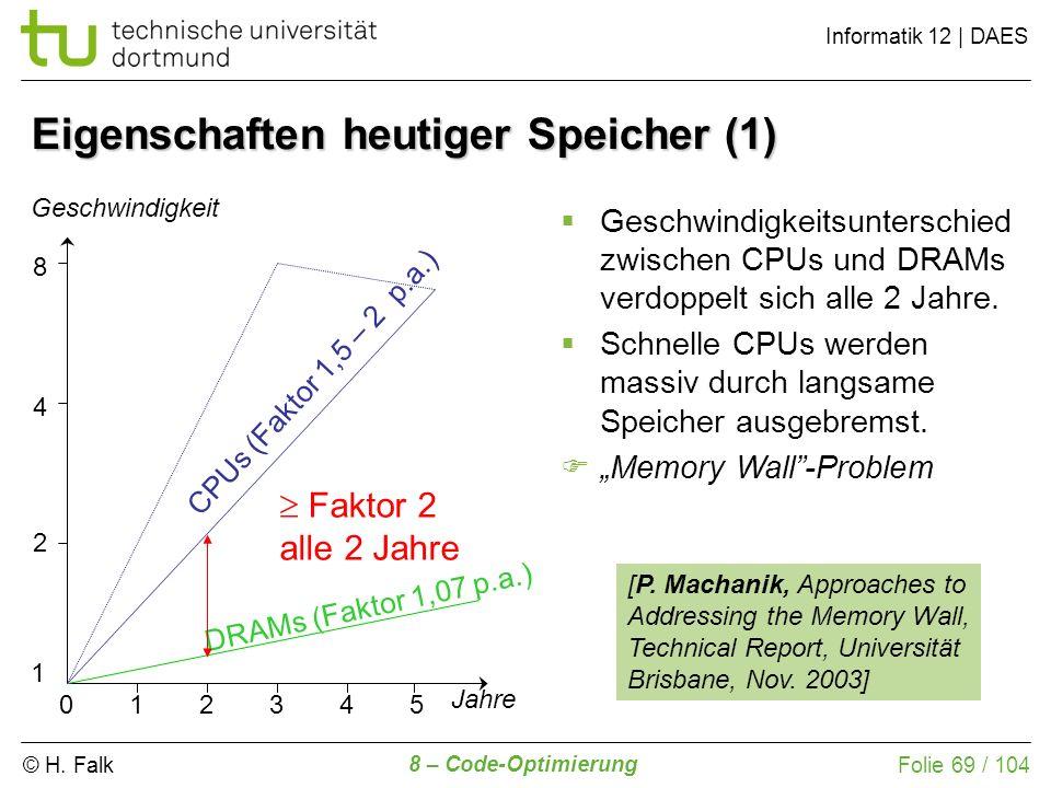 © H. Falk Informatik 12 | DAES 8 – Code-Optimierung Folie 69 / 104 Eigenschaften heutiger Speicher (1) 2 4 8 245 Geschwindigkeit Jahre CPUs (Faktor 1,