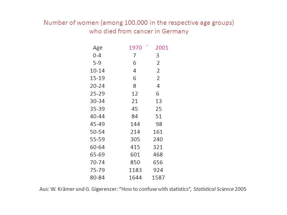 Age 1970 ´ 2001 0-4 7 3 5-9 6 2 10-14 4 2 15-19 6 2 20-24 8 4 25-29 12 6 30-34 21 13 35-39 45 25 40-44 84 51 45-49 144 98 50-54 214 161 55-59 305 240