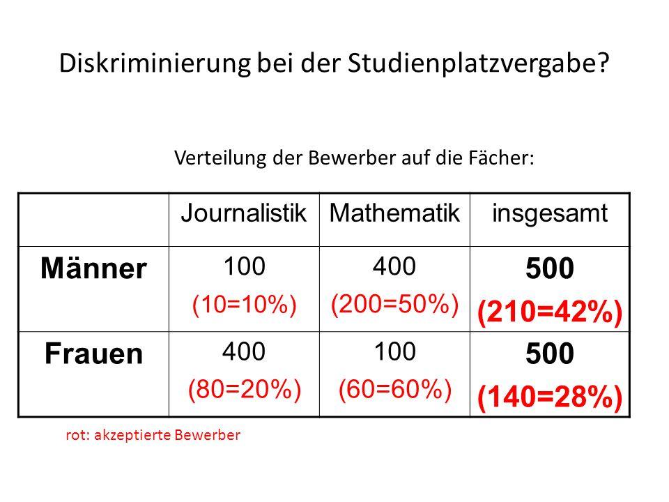 Diskriminierung bei der Studienplatzvergabe? Verteilung der Bewerber auf die Fächer: JournalistikMathematikinsgesamt Männer 100 (10=10%) 400 (200=50%)
