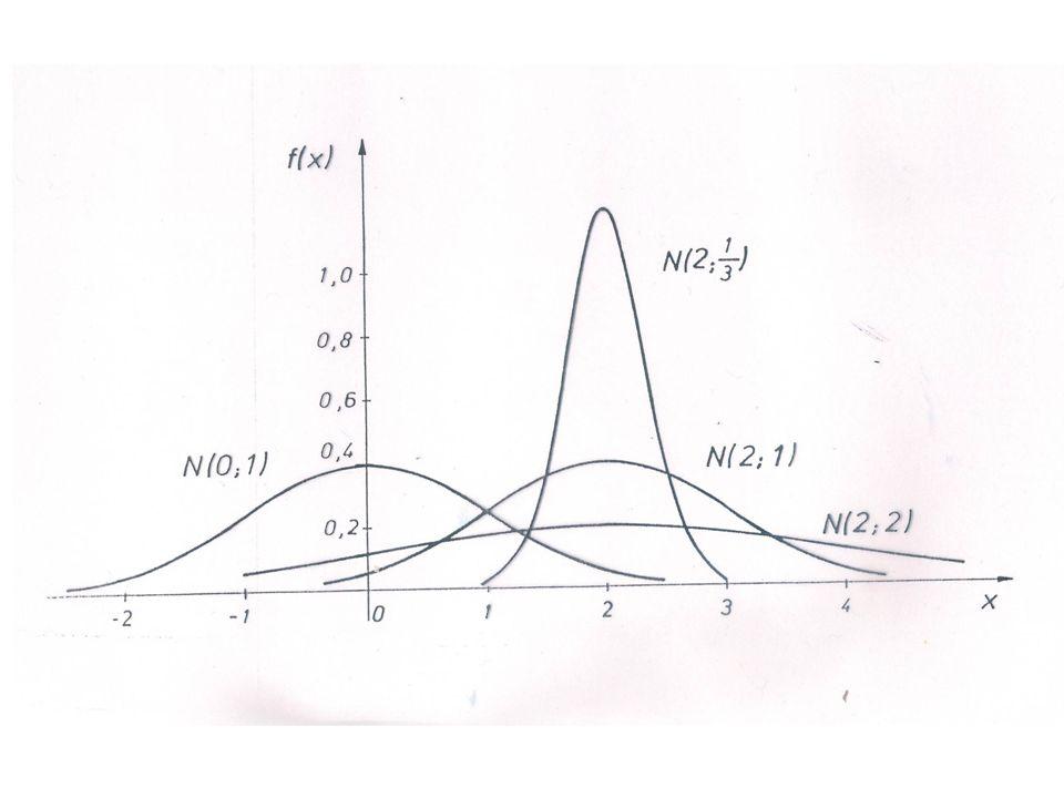 Eigenschaften der Normalverteilung Außerdem sind Linearkombinationen von normalverteilten ZVen i.a.