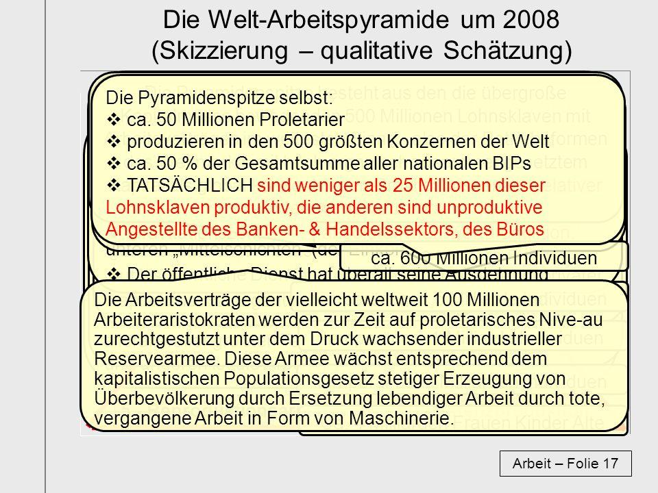 Die Welt-Arbeitspyramide um 2008 (Skizzierung – qualitative Schätzung) Arbeit – Folie 17 1.- industr./komz. Arbeit 3.- private & öffentliche Dienste 2