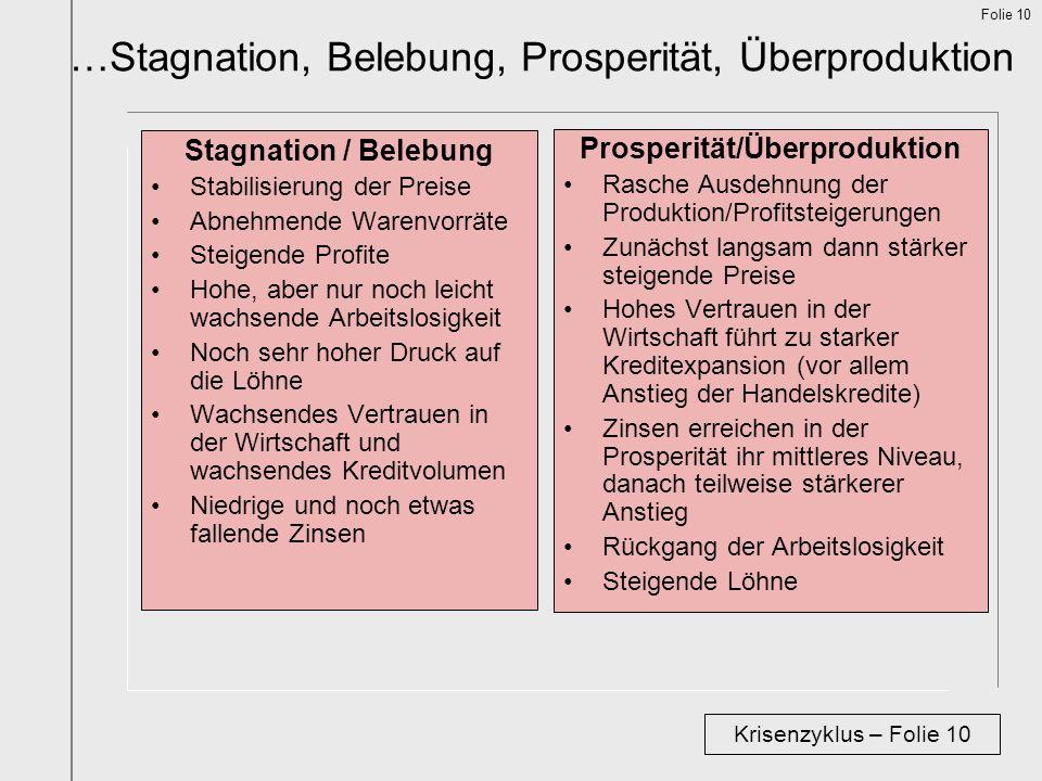 Folie 10 …Stagnation, Belebung, Prosperität, Überproduktion Krisenzyklus – Folie 10 Stagnation / Belebung Stabilisierung der Preise Abnehmende Warenvo