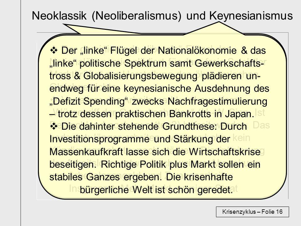 Neoklassik (Neoliberalismus) und Keynesianismus Krisenzyklus – Folie 16 Der dominierende liberale Flügel der Nationalökonomie plädiert für das freie Spiel der Marktkräfte zur Herstellung des ökonomischen Gleichgewichts.