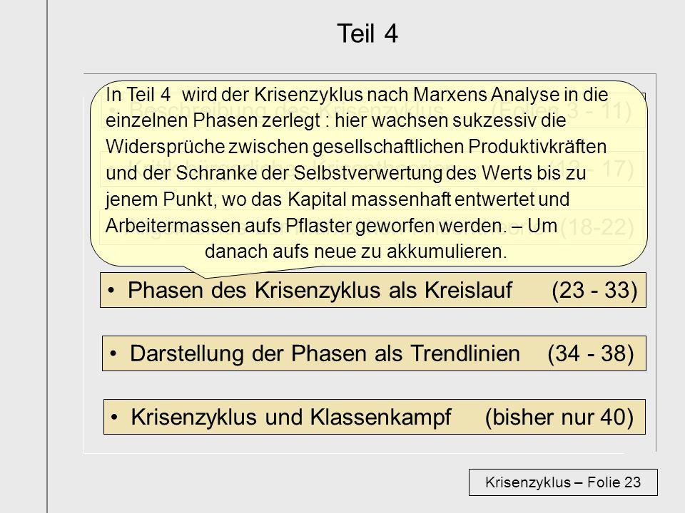 Teil 4 Beschreibung des Krisenzyklus (Folien 3 - 11) Krisenzyklus – Folie 23 Kritik bürgerlicher Krisentheorien (12 - 17) Allgemeines zur Marxschen Krisentheorie (18-22) Phasen des Krisenzyklus als Kreislauf (23 - 33) Darstellung der Phasen als Trendlinien (34 - 38) Krisenzyklus und Klassenkampf (bisher nur 40) In Teil 4 wird der Krisenzyklus nach Marxens Analyse in die einzelnen Phasen zerlegt : hier wachsen sukzessiv die Widersprüche zwischen gesellschaftlichen Produktivkräften und der Schranke der Selbstverwertung des Werts bis zu jenem Punkt, wo das Kapital massenhaft entwertet und Arbeitermassen aufs Pflaster geworfen werden.