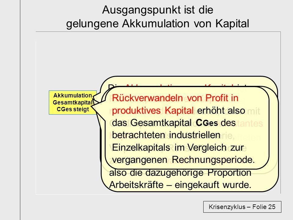 Ausgangspunkt ist die gelungene Akkumulation von Kapital Krisenzyklus – Folie 25 Akkumulation Gesamtkapital CGes steigt Die Akkumulation von Kapital ist einem industriellen Einzelkapital dann gelungen, wenn es einen Teil seines in der abgelaufenen Rechnungsperiode erwirtschafteten Profits in produktives Kapital rückverwandeln konnte.