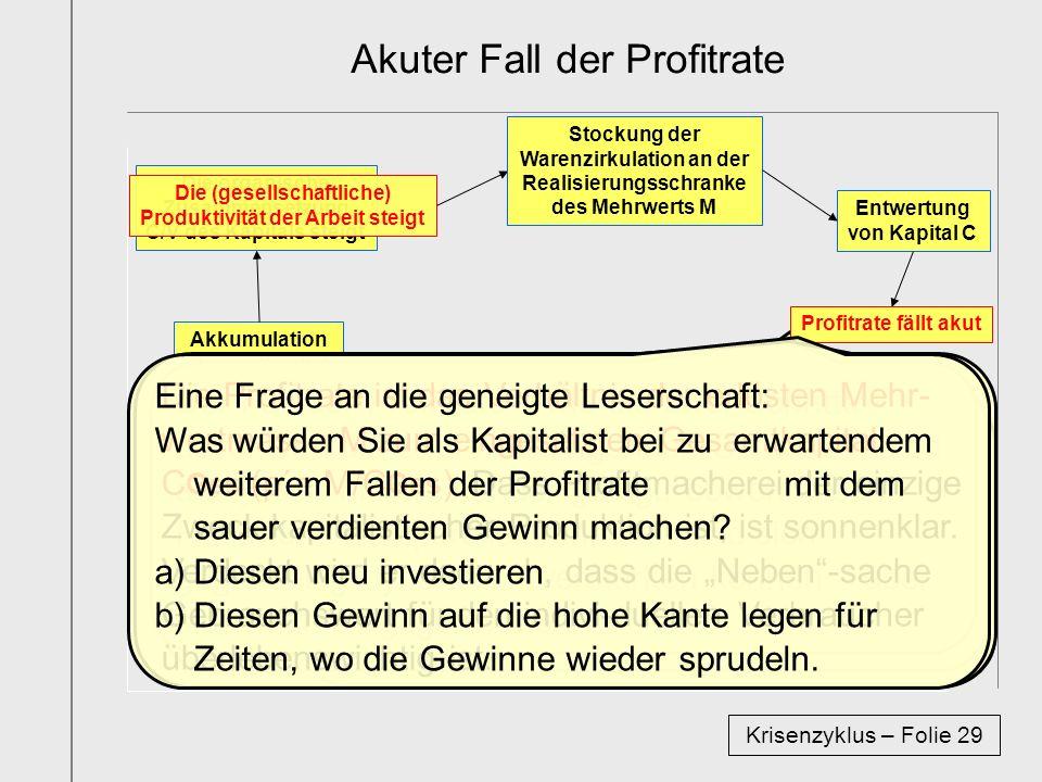 Akuter Fall der Profitrate Krisenzyklus – Folie 29 Akkumulation Gesamtkapital CGes steigt Die organische Zusammensetzung C/V des Kapitals steigt Die (