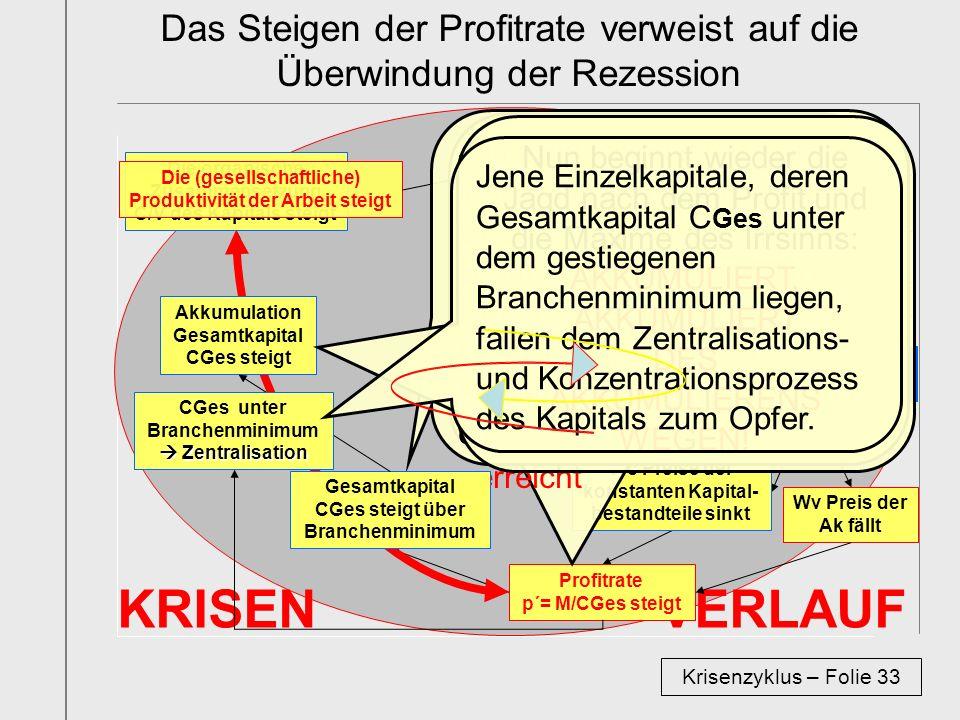 KRISEN VERLAUF Das Steigen der Profitrate verweist auf die Überwindung der Rezession Krisenzyklus – Folie 33 Die organische Zusammensetzung C/V des Ka