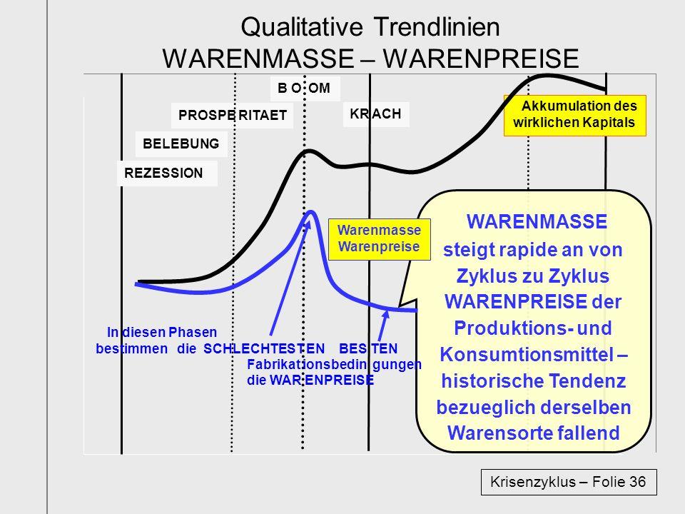 B O OM KR ACH PROSPE RITAET Krisenzyklus – Folie 36 Akkumulation des wirklichen Kapitals REZESSION WARENMASSE steigt rapide an von Zyklus zu Zyklus WA
