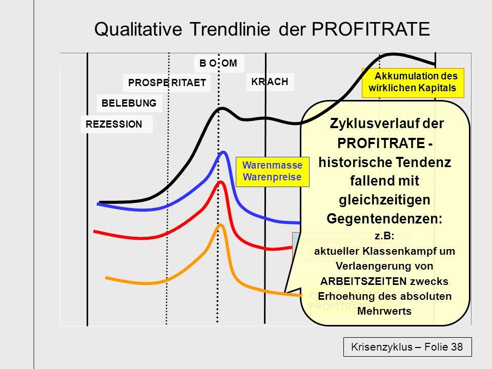Teil 6 Beschreibung des Krisenzyklus (Folien 3 - 11) Krisenzyklus – Folie 39 Kritik bürgerlicher Krisentheorien (12 - 17) Allgemeines zur Marxschen Krisentheorie (18-22) Phasen des Krisenzyklus als Kreislauf (23 - 33) Darstellung der Phasen als Trendlinien (34 - 38) Krisenzyklus und Klassenkampf (bishernur 39-40) In Teil 6 wird vorerst nur der objektive Zusammenhang von Krisenzyklus und Klassenkampf festgestellt.