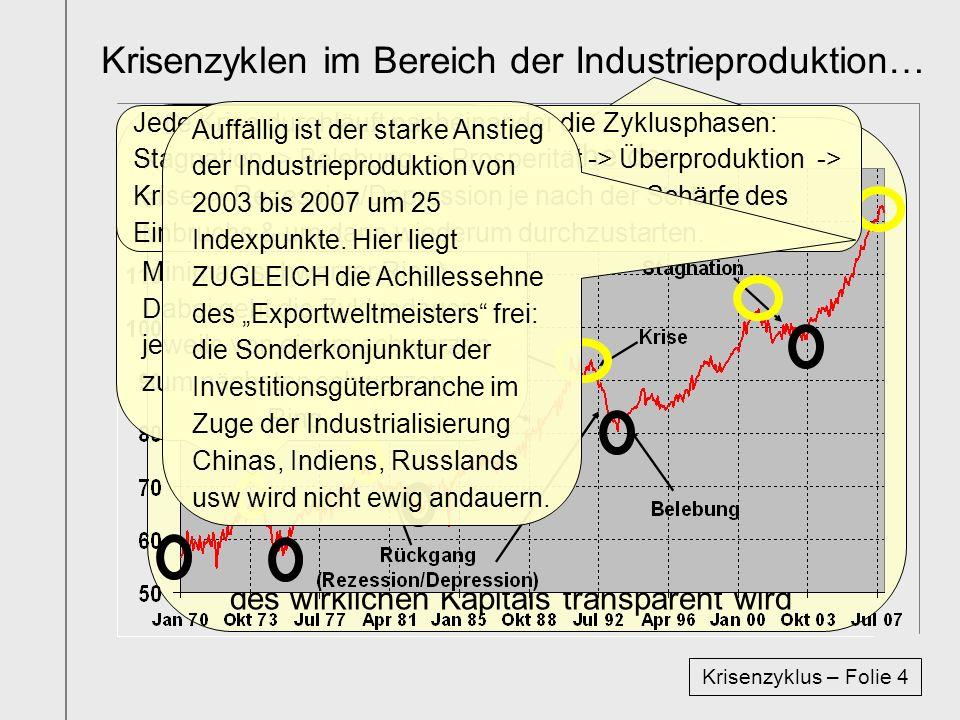 …im Bereich der Industrie und der Stimmung Krisenzyklus – Folie 5 Als zweites wird die Zeitreihe der Produktion & Stimmung der Industrie der BRD von 1970 bis 2007 graphisch abgebildet.