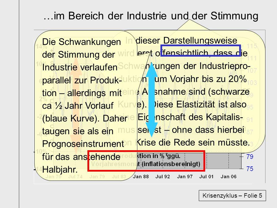 …im Bereich der Industrie und der Stimmung Krisenzyklus – Folie 5 Als zweites wird die Zeitreihe der Produktion & Stimmung der Industrie der BRD von 1