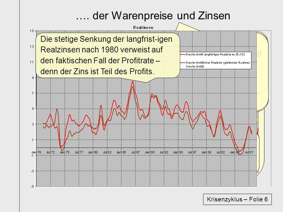 Als drittes werden die Zeitreihen der Waren- preise & kurz- und langfristigen Zinsen der BRD von 1970 bis 2007 graphisch abgebildet.