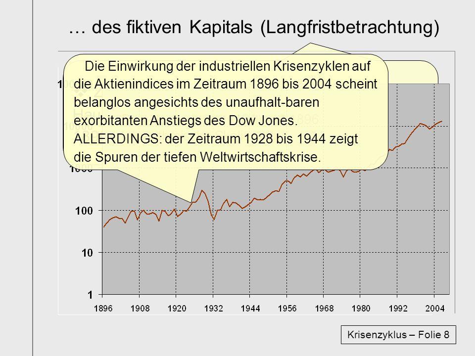 Zum Schluss wird nun die Zeitreihe des Haupt-Aktienindex der Hauptbörse der USA von 1896 bis 2007 graphisch abgebildet. … des fiktiven Kapitals (Langf